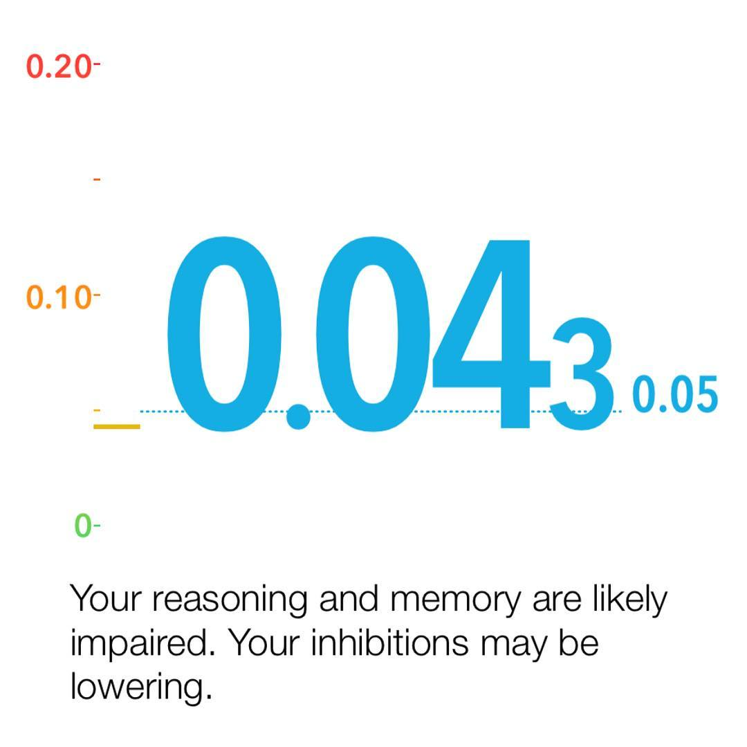 Finally got to test out my @bactrack last night. Drinks with friends x2 had me really curious. My body is way too good at metabolizing alcohol though.